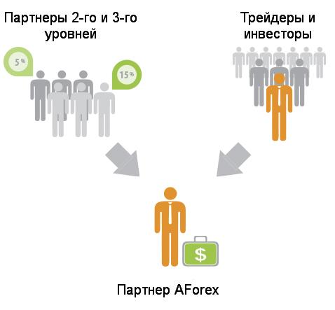 Форекс партнерские программы многоуровневые forex скачать индикаторы