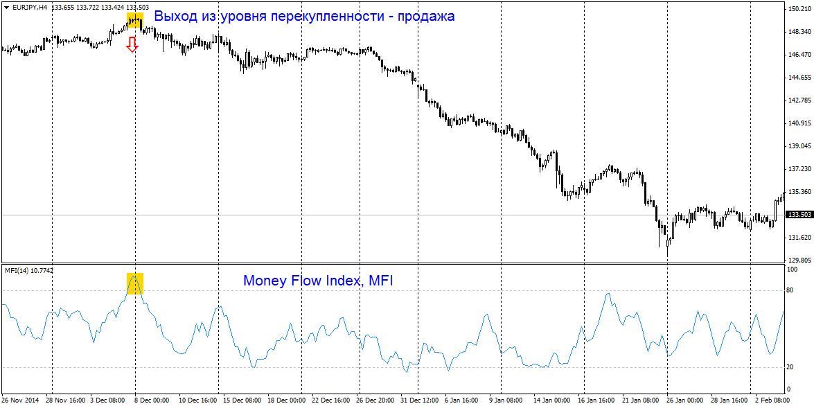 money flow index mfi - Торговля по объемам